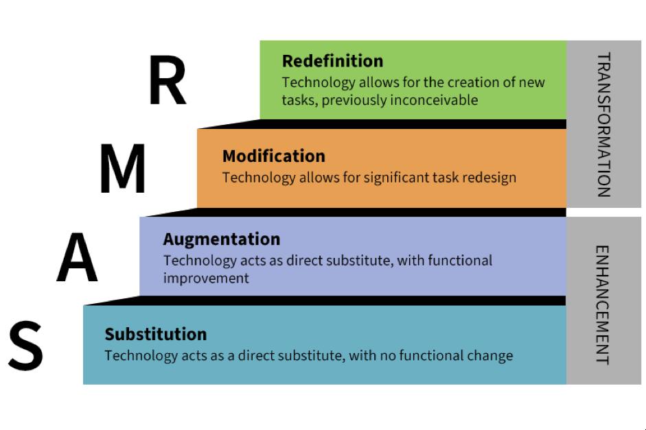 SAMR Model infographic