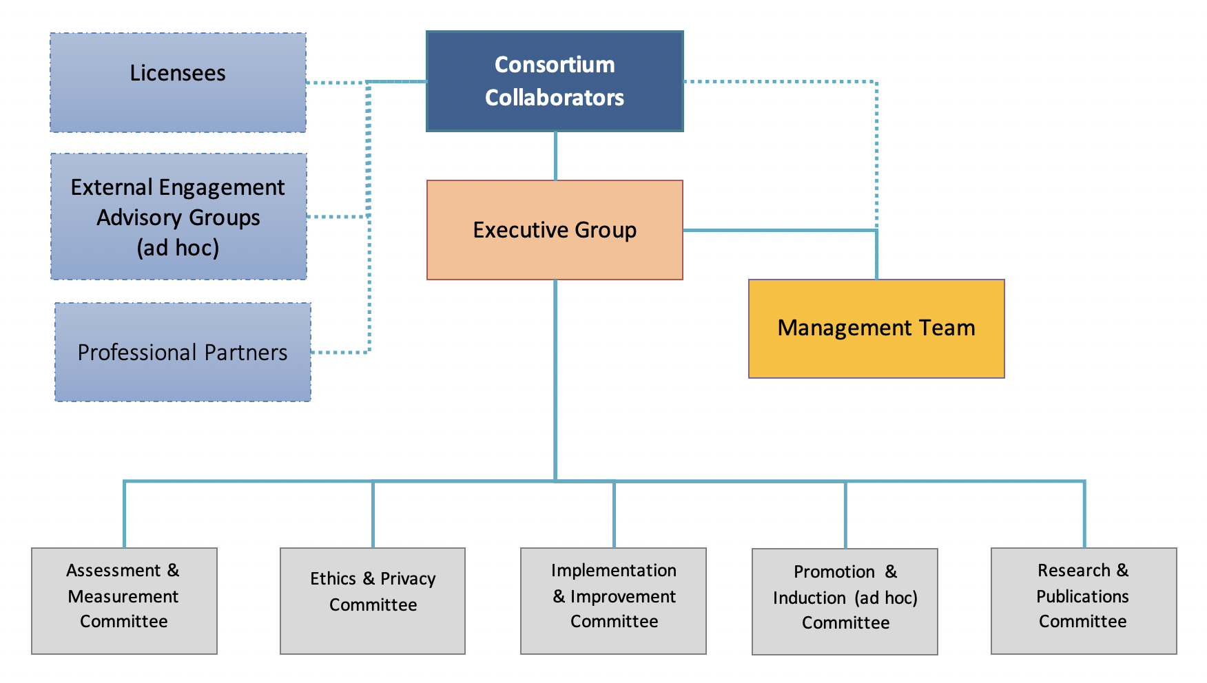 AfGT Governance